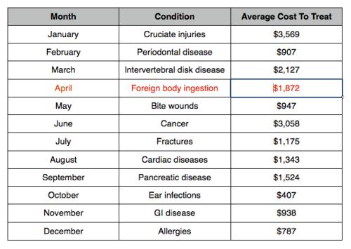 Conditions par mois - avril