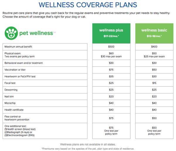 Nationwide Wellness Plans